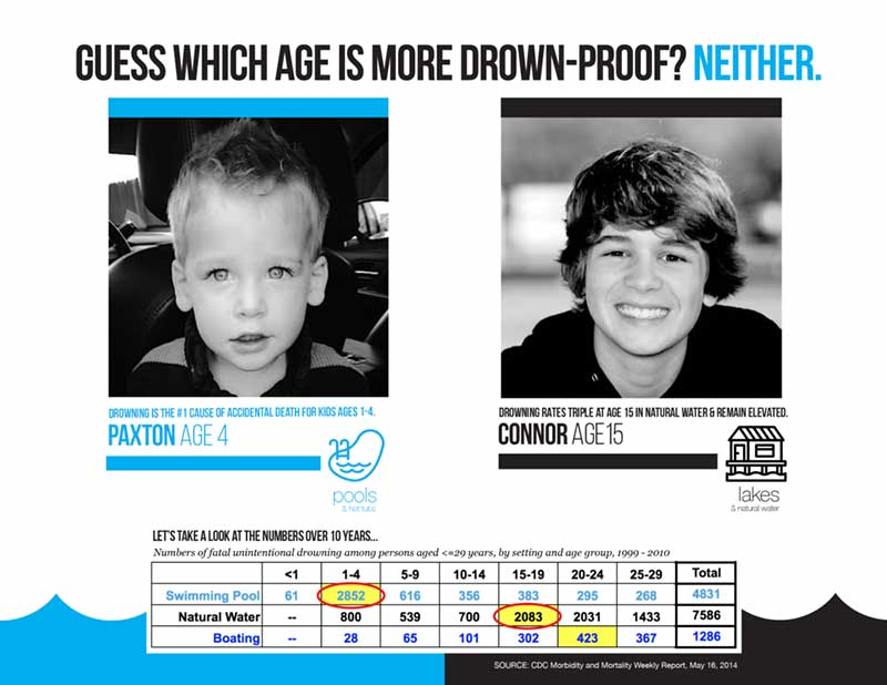 Which Age Is Drown-proof?